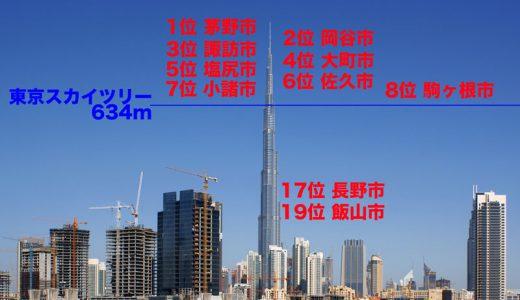 東京スカイツリーを越える自治体が続出!?長野県・77市町村の標高ランキング